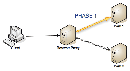 Cherokee Web Server | Handler HTTP reverse proxy | Cherokee